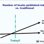 Trends in Publishing
