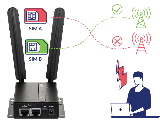 D-Link launches new 4G M2M VPN router and Edge Cloud Management System