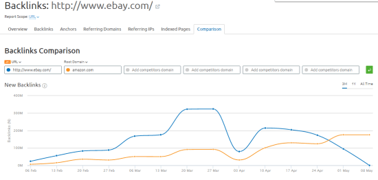 competitor backlink report