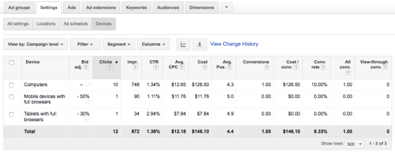Device Level Bid Optimization Reduces Adwords Spend