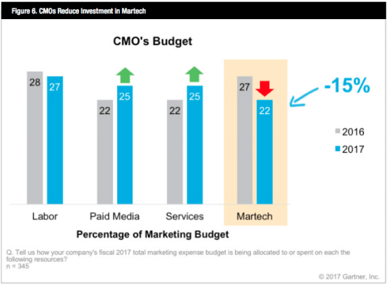 Martech spend reduced by 15%