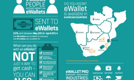 R10bn sent to FNB eWallets since October 2009
