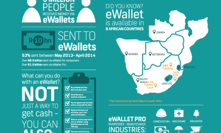 R10bn sent to FNB eWallets since October 2009