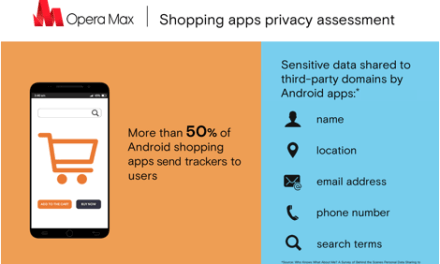 More than 50% of top shopping apps collect users' personal information through trackers