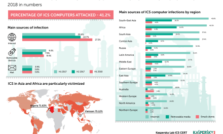 More than 40% of ICS computers were attacked in H1 2018