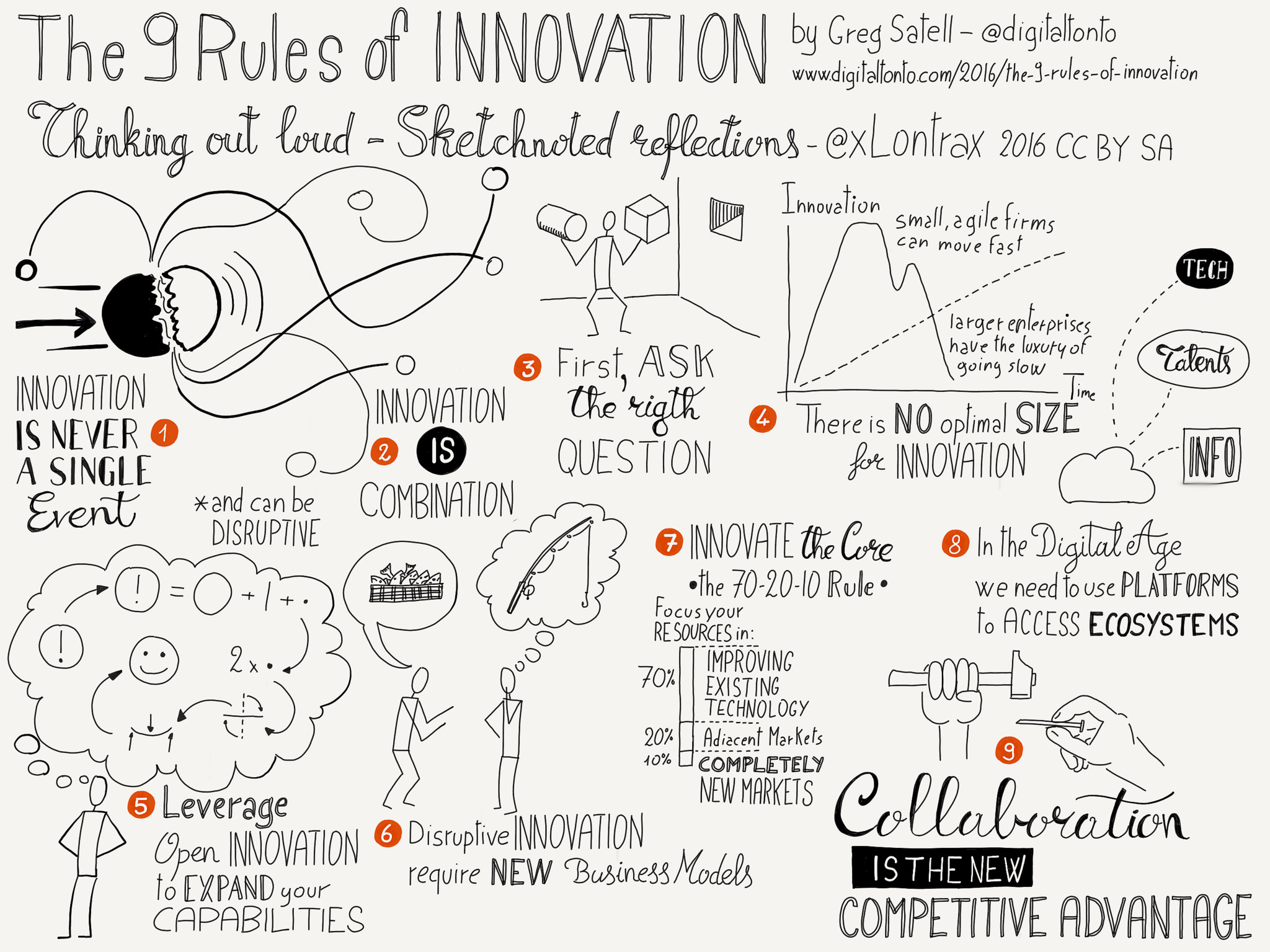 The 9 Rules Of Innovation