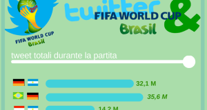 twitter_infografica_worldcup