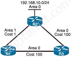 OSPF_intra_inter_areas.jpg
