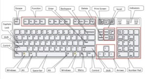How to use a puter keyboard | Digital Unite