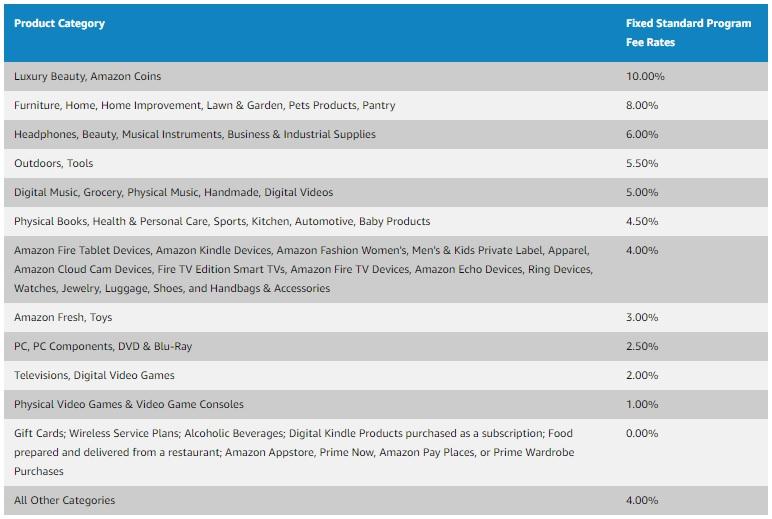 Amazon Associates: tableau des tarifs