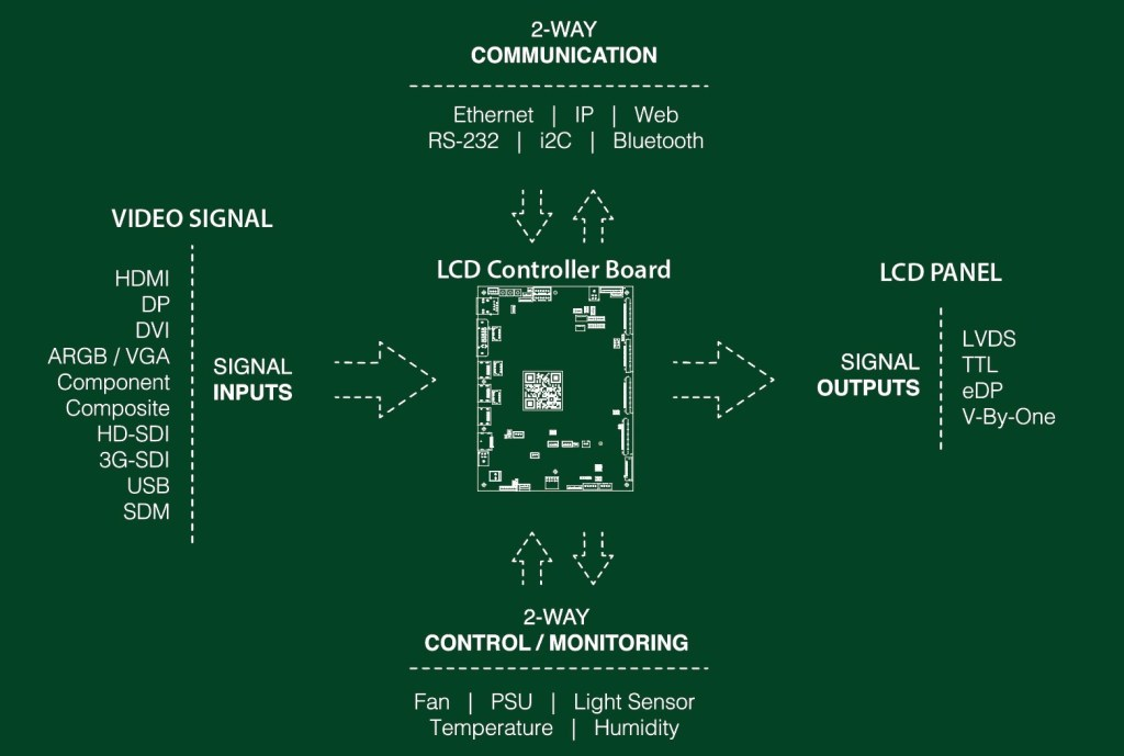 digital view controller board diagram