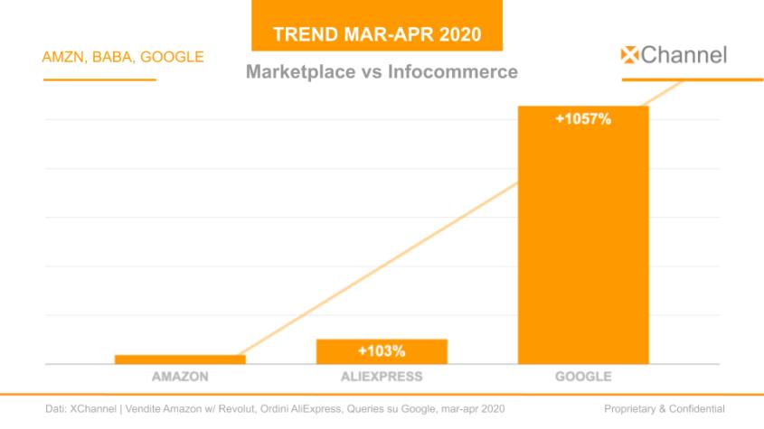 futuro ecommerce