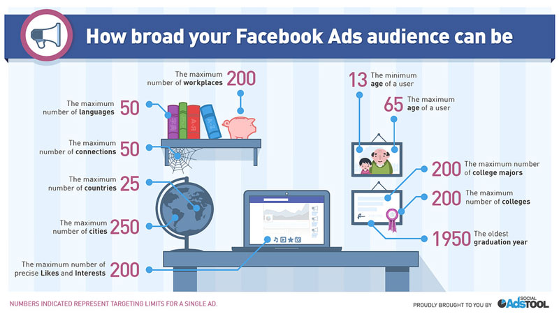 facebook ads targeting audience options