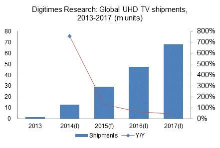 Global UHD TV shipments, 2013-2017