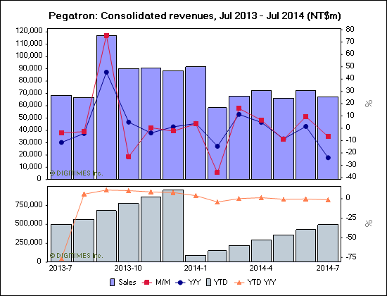 Pegatron: Consolidated revenues, Jul 2013 - Jul 2014 (NT$m)
