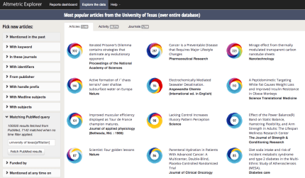 Screenshot of the Altmetric Explorer web application, which allows users to browse through all of Altmetric's quantitative and qualitative data. All articles from the University of Texas that have ever been mentioned online are shown on the screen. The colourful