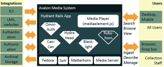 AvalonArchitecturediagram