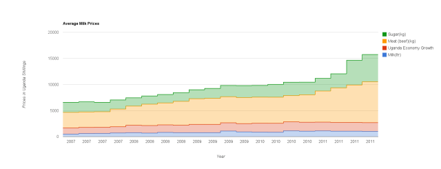 Average Market prices for Uganda from 2007 – 2011 data visualization by the cowteam at the meetup