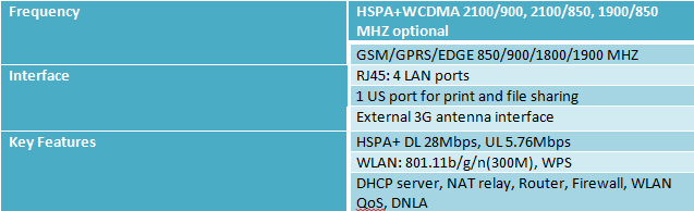 Huawei 3G wireless gateway
