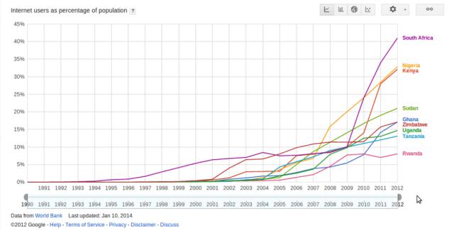 Africa internet usage trends