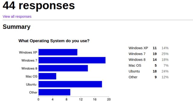 Desktop Operating System marketshare survey results March 2014