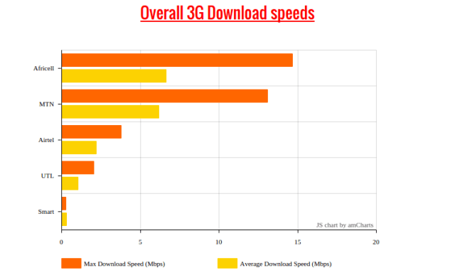 Uganda Mobile Networks 3G speed tests
