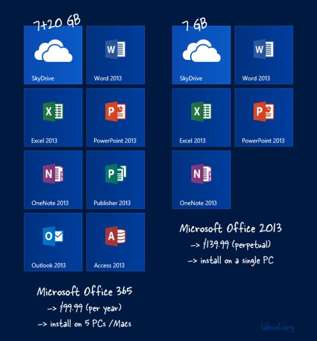 Office 365 vs Microsoft Office
