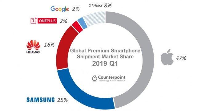 Global Premium Market Share 2019Q1 - Premium Smartphone shipment plummets in Q1 of 2019