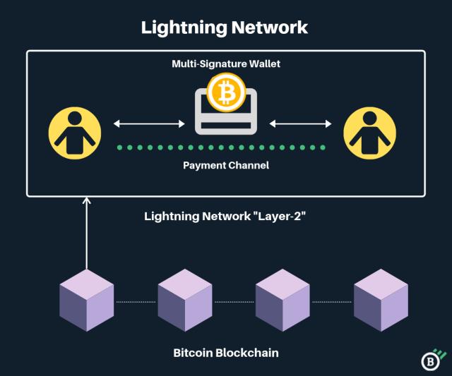 wie man in lightning bitcoin investiert beste online aktienhandelssoftware