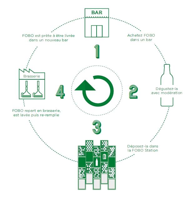 Heineken Fobo station bouteille consignée design