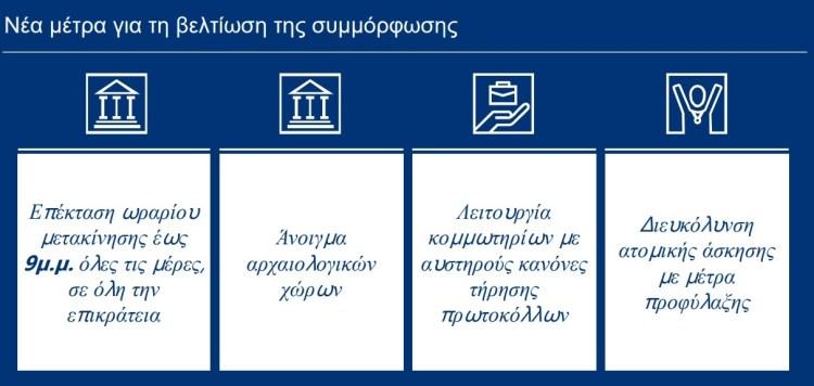 Αυτά είναι τα νέα μέτρα χαλάρωσης που θα ισχύουν, όλο το σχέδιο της κυβέρνησης