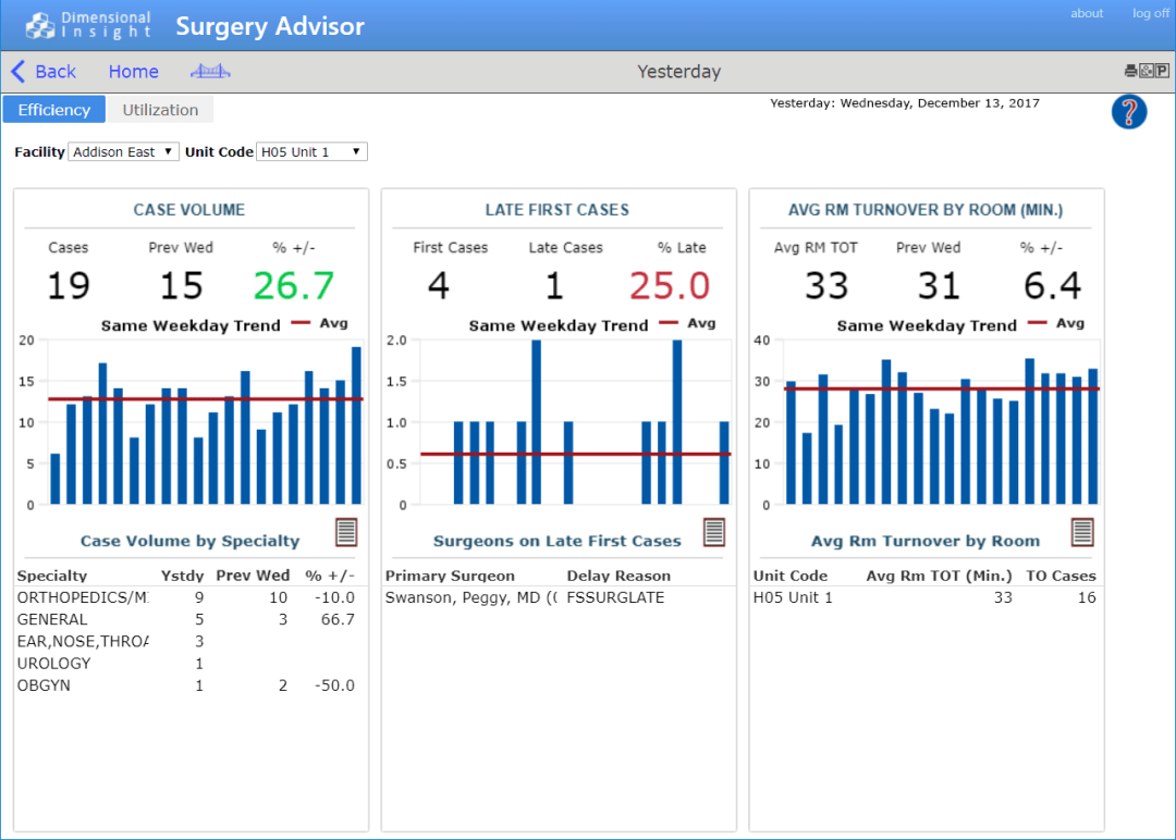 "Surgery Advisor ""Efficiency"" view screen shot"