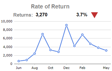 rate of return