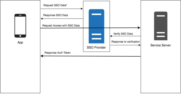 Logica SSO-OAuth per implementare il Facebook login