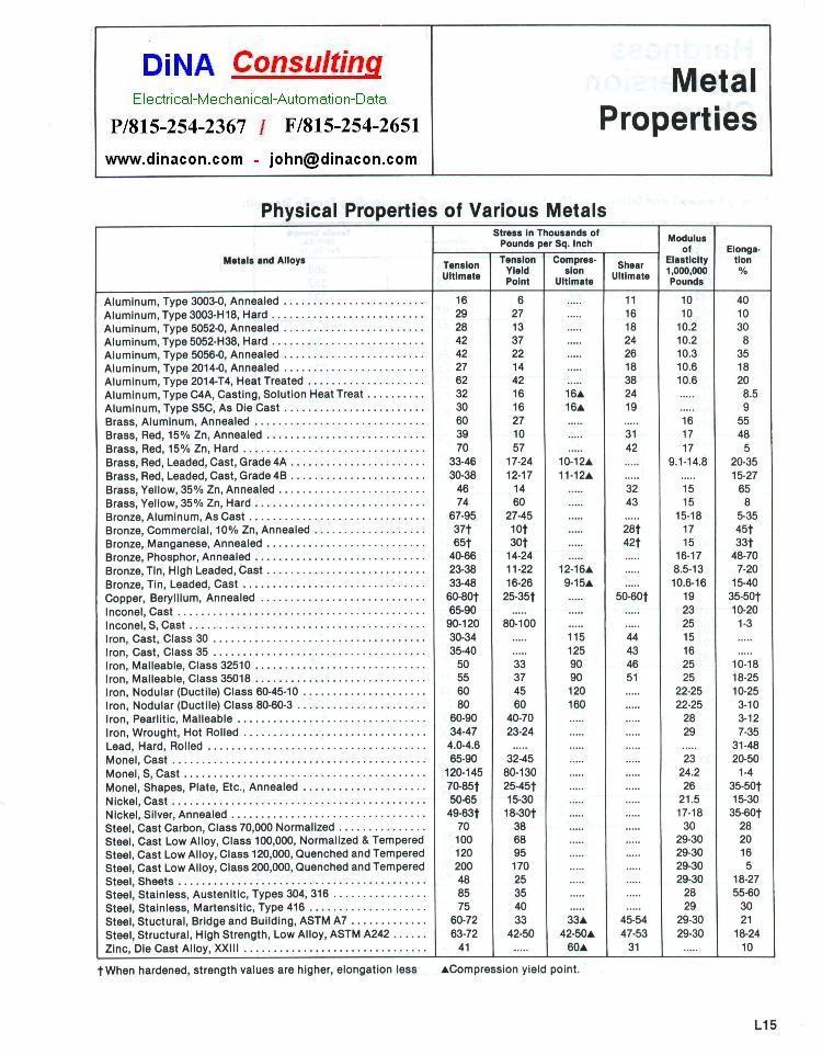 Teflon Coated Bolt Torque Specifications
