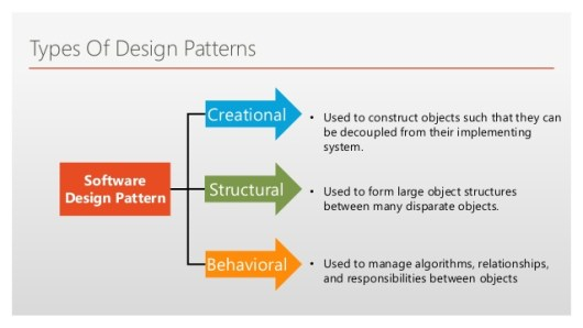 Design Patterns in Java with Example Tutorial - Dinesh on Java