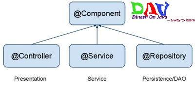 Spring @Component Annotation