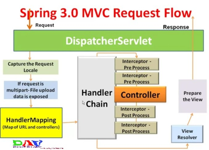 Spring MVC Interceptor with Example - Dinesh on Java