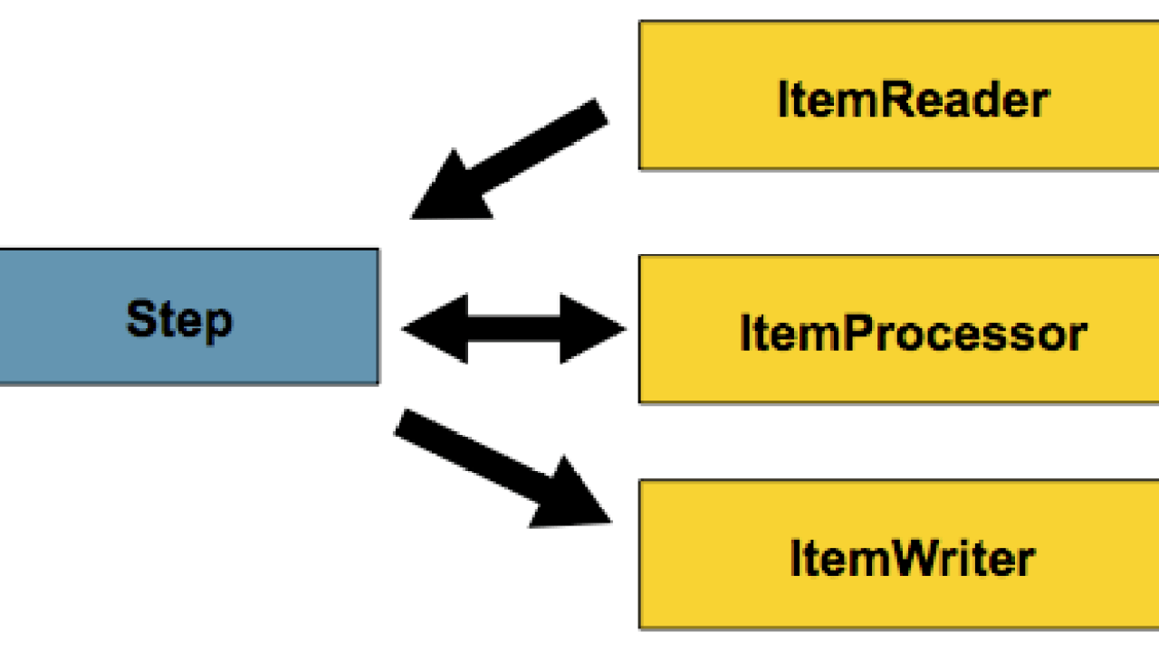 Configuring a Step in Spring Batch 2 - Dinesh on Java