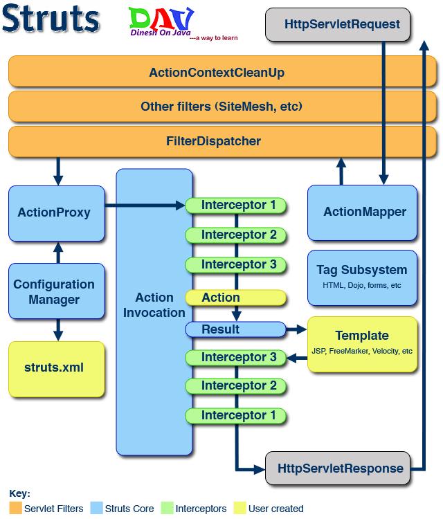 Java struts tutorial struts framework part 6 by naveen youtube.