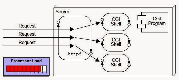 Advantages Of Servlets Over Cgi Dinesh On Java
