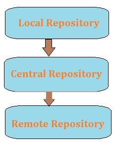Maven Repository - Dinesh on Java