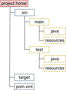 Maven Directory Structure - Dinesh on Java