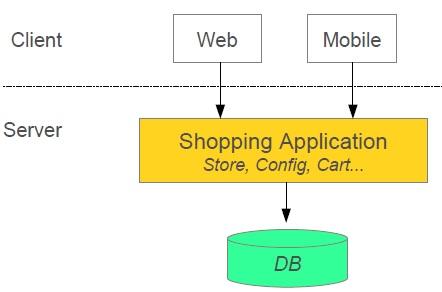Create Microservices Architecture