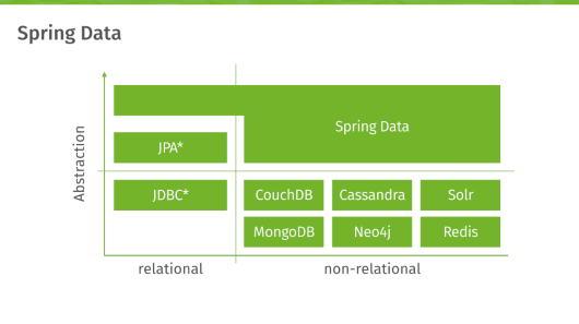 Spring Boot + Spring Data Solr Configuration Example