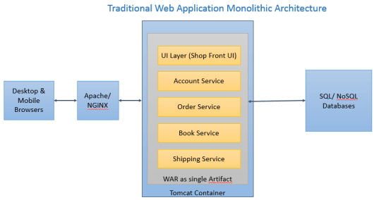 Software Architecture Patterns And Designs Dinesh On Java