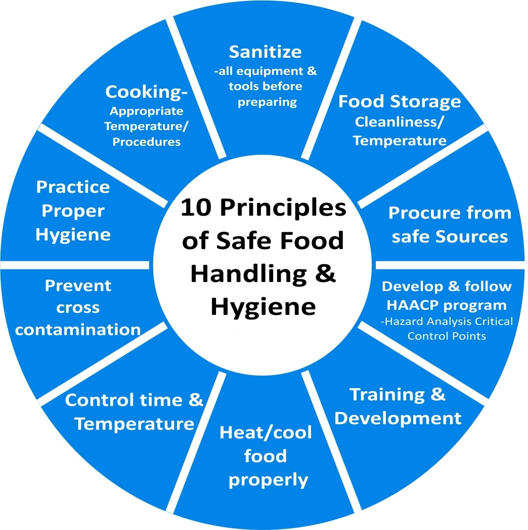 How Food Handlers Rate Food Safety Practices