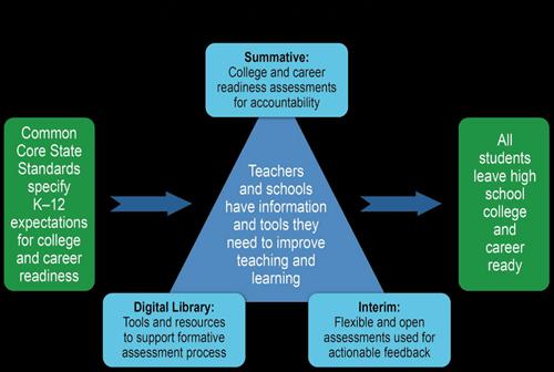 Academic Balanced Smarter Consortium