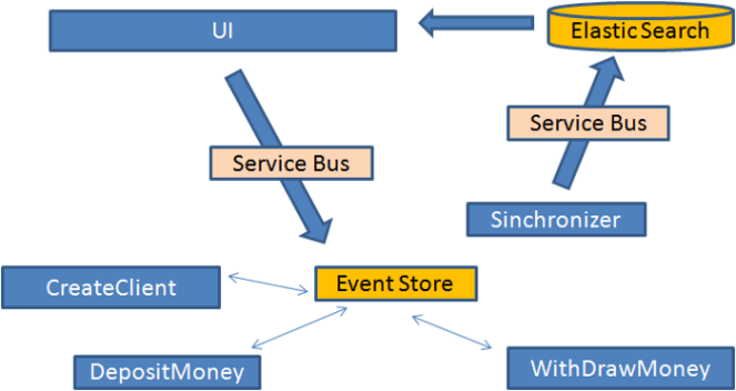 Bus and Event Sourcing