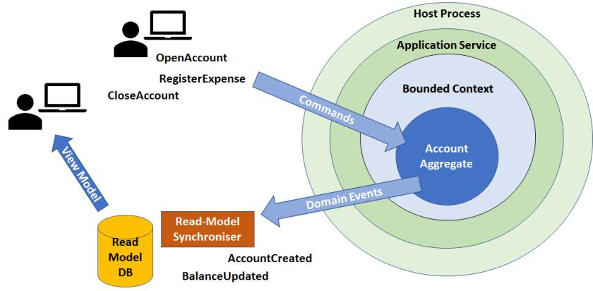 Event Sourcing, Domain Driven Design, CQRS